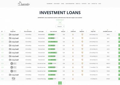 Lenndy: i miei investimenti